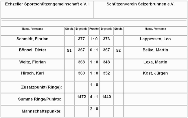 Tabelle LuPi Oberliga Ost